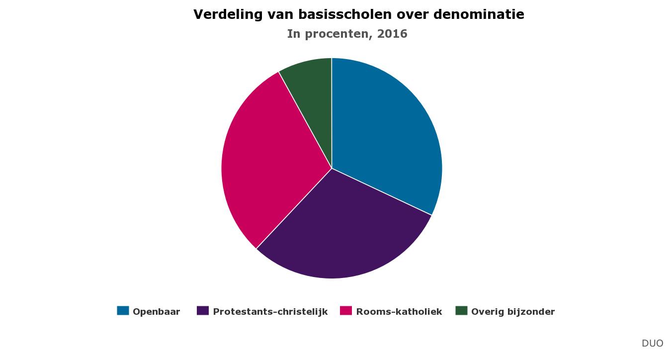 Distribución de la educación primaria por tipos de enseñanza, entre públicos, católicos, protestantes y el resto de la educación especial. Fuente: DUO
