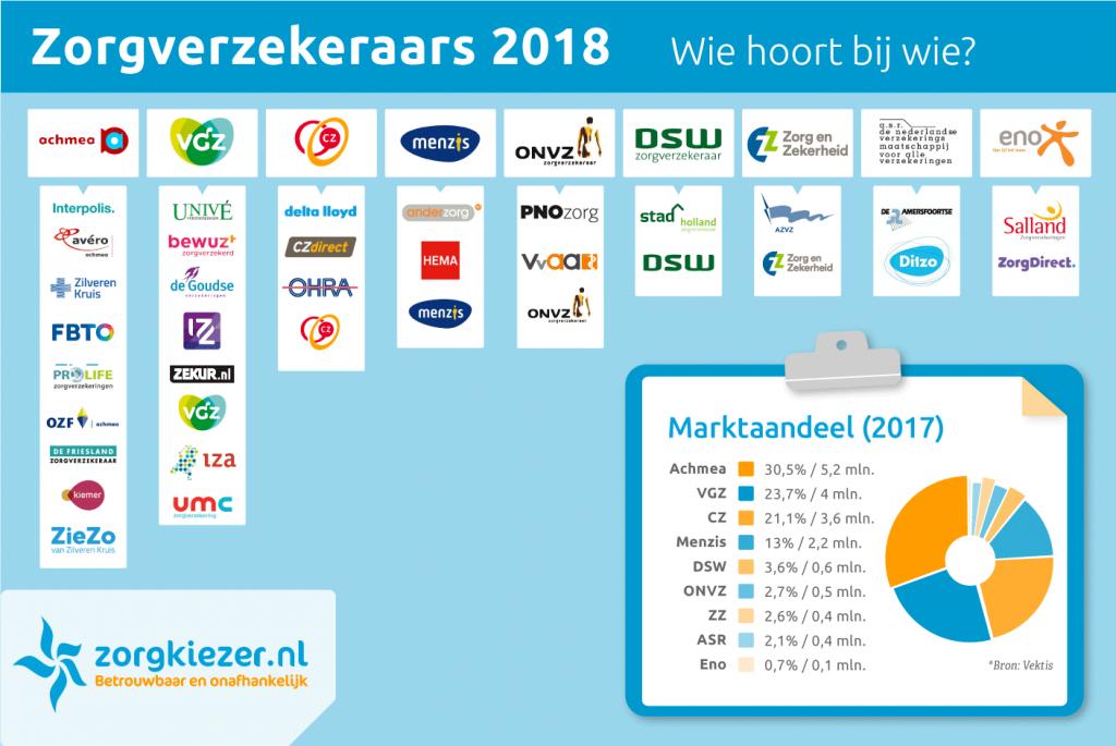 Infografía con todas las aseguradoras que hay en Holanda. Las cuatro más grandes aseguran al 88% de la población mayor de 18 años. Fuente: Zorgkiezer