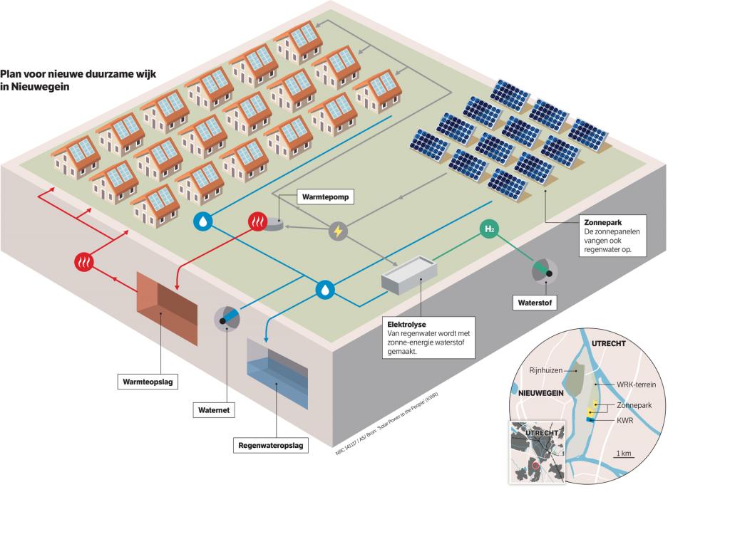 infografía de cómo será el nuevo barrio de Nieuwegein, en Utrecht. © NRC