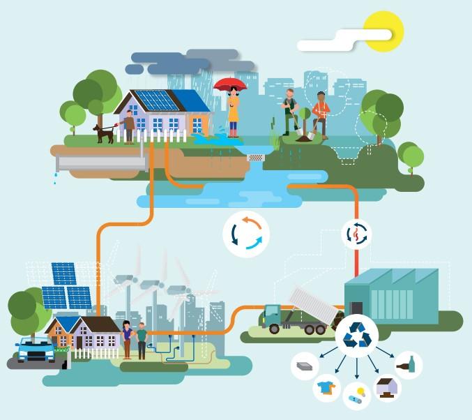 Infografía que muestra la economía circular a la que aspira Holanda antes de 2050